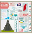 Belize infographics statistical data sights vector image