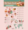 bakery desserts calories infographics vector image