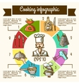 Cooking infographic sketch vector image