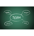 Word spell TEAM written on charcoal board vector image