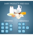 Ecological milk farm dairy production infographic vector image