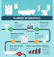 plumber works infographic poster vector image vector image