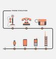 phone evolution set vector image