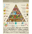 Food pyramid healthy eating infographic vector image