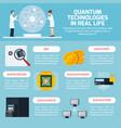 quantum technologies infographics vector image
