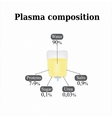 Composition of blood plasma Infographics vector image