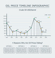 oil price timeline infographic vector image