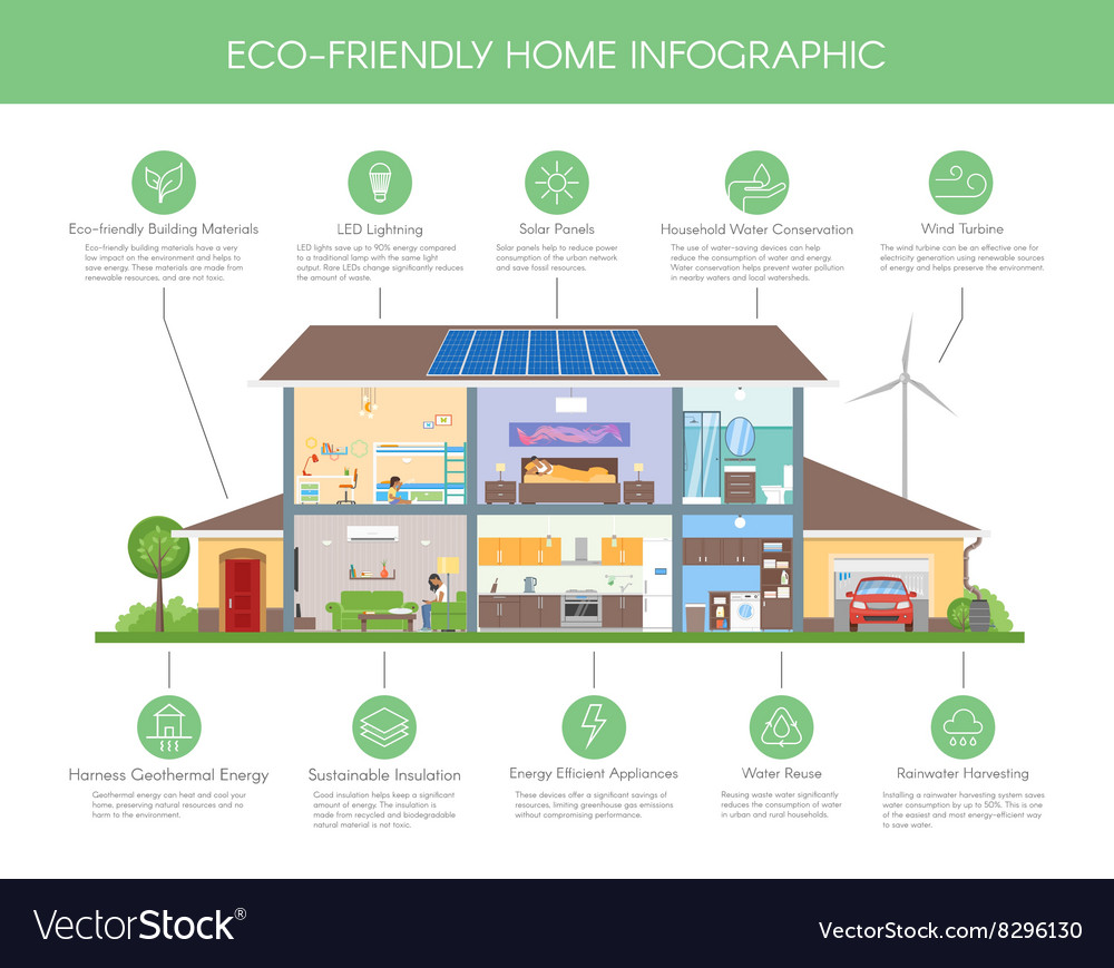 Ecofriendly home infographic concept vector
