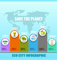 save the planet flat eco infographic vector image