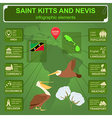 Saint Kitts and Nevis infographics statistical vector image