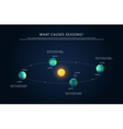 Earth rotation and changing seasons vector image