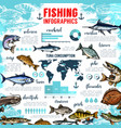 infographics for fishing and fish seafood vector image vector image