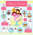 desserts cakes calories infographics vector image