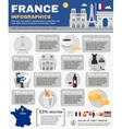 France Infographic Set vector image