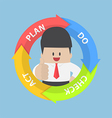 PDCA Plan Do Check Act diagram and businessman vector image