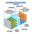 li-ion battery diagram vector image