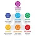 Spiritual indian chakra symbols sacred geometry vector image