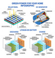 solar panel dc generator and lithium battery vector image