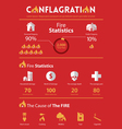 Infographic of conflagration property insurance vector image