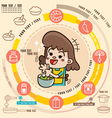 Young girl in the kitchen cooking vector image