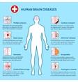 Mental Health and human brain diseases vector image
