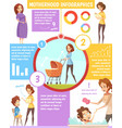 motherhood retro cartoon infographic poster vector image