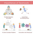 importance of teamwork - infographic vector image