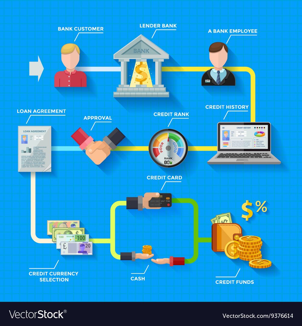 Credit rating infographics layout vector