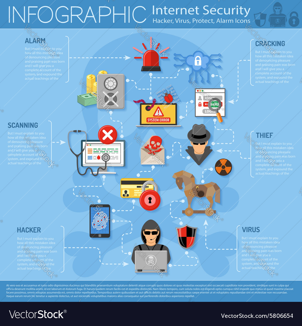 Internet security infographics vector