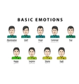 The basic human emotions Cartoon character vector image