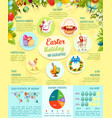 easter holiday facts infographic template design vector image vector image