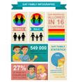gay family infographic vector image