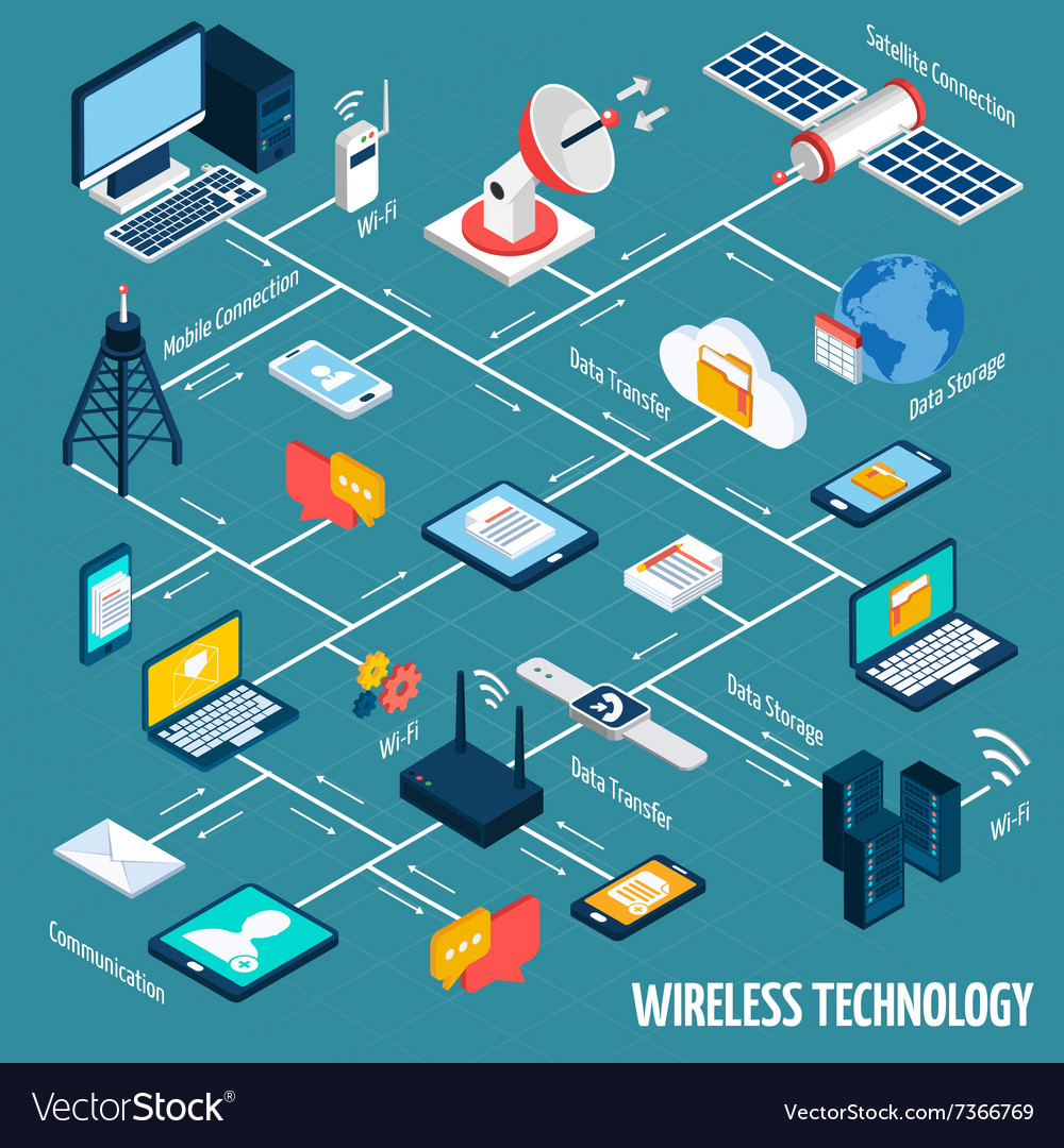 Wireless technology isometric flowchart vector