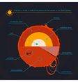 Layers of the Sun Solar system Outer space vector image