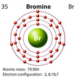Symbol and electron diagram for Bromine vector image