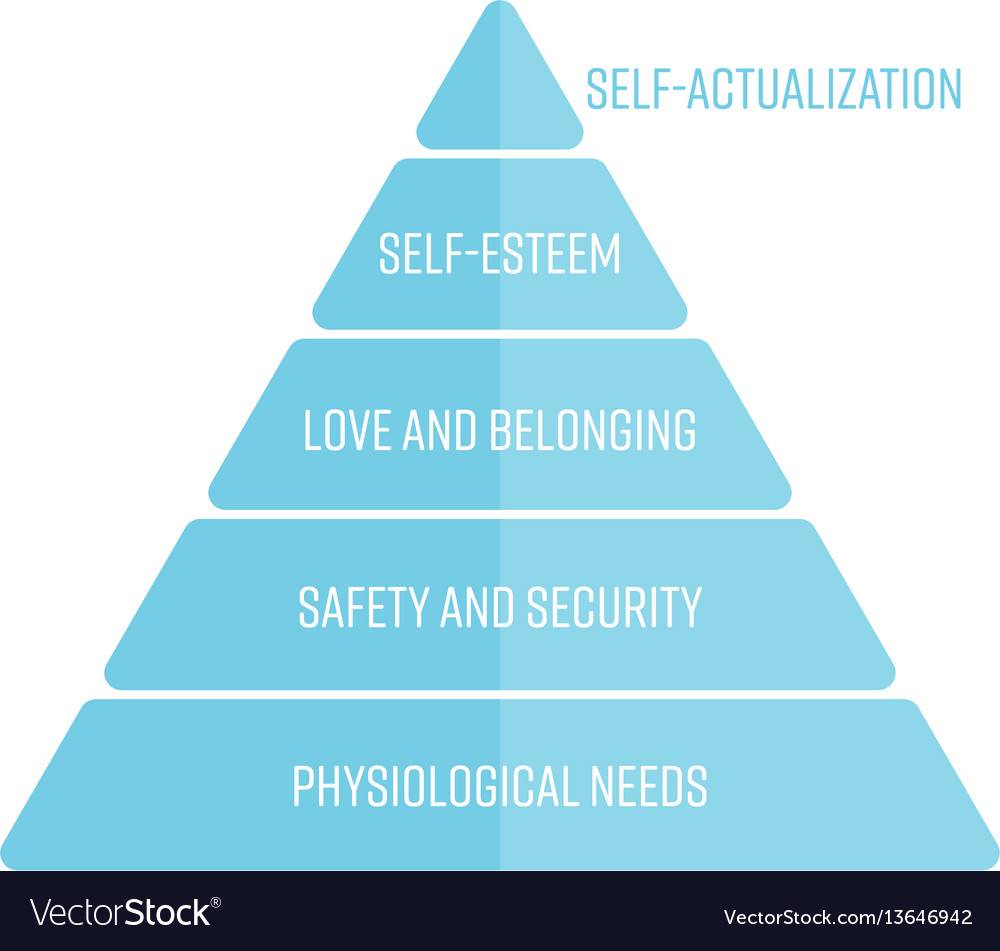 Maslows hierarchy of needs represented as a vector