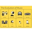The evolution of music vector image