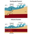 earthquake tsunami and volcano tsunami vector image
