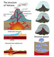the structure of the volcano vector image