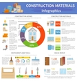 Construction Materials Infographics vector image