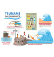 tsunami with survival and earthquake infographics vector image