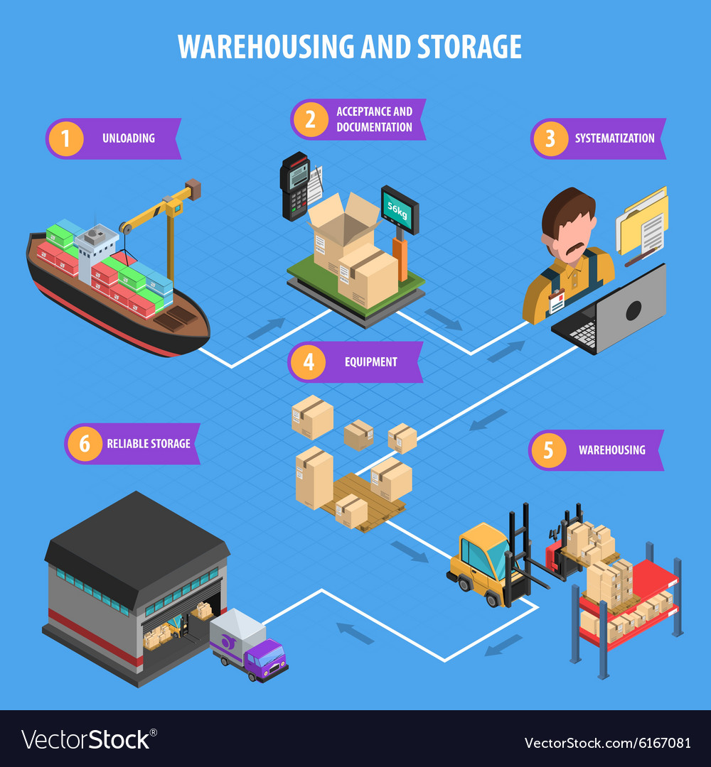 Warehousing and storage process isometric poster vector