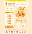 Spice herb icons healthy food icon set vector image
