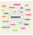 Business keywords vector image