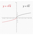 Mathematics function of double negative square roo vector image