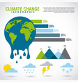 climate change infographic melted planet graphic vector image