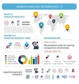 Nanotechnology applications infographic report vector image
