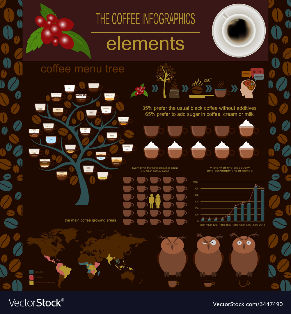 Coffee infographics set elements for creating vector