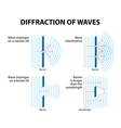 wave diffraction vector image