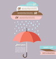 Pastel color cloud with Rain drop on umbrella vector image